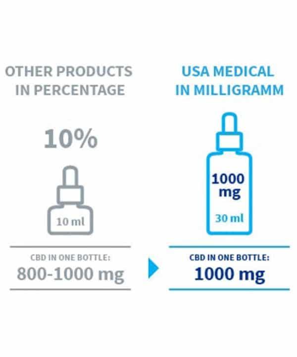 CBD olej 10% 1000mg - 10ml alebo 30ml
