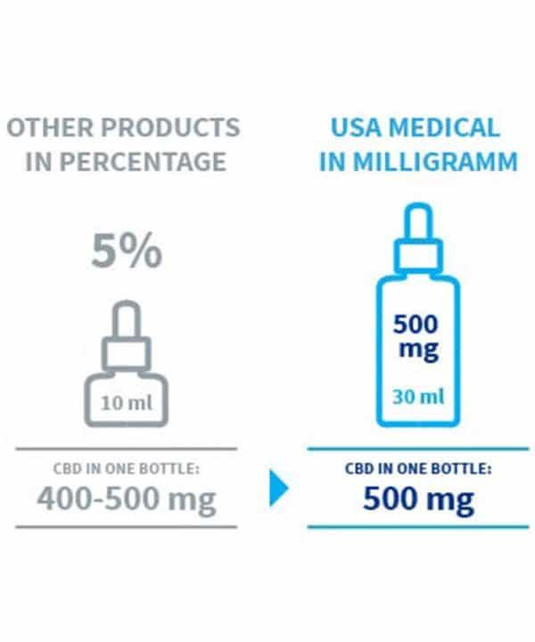 Rozdiel medzi CBD olej 5% 10ml alebo 30ml